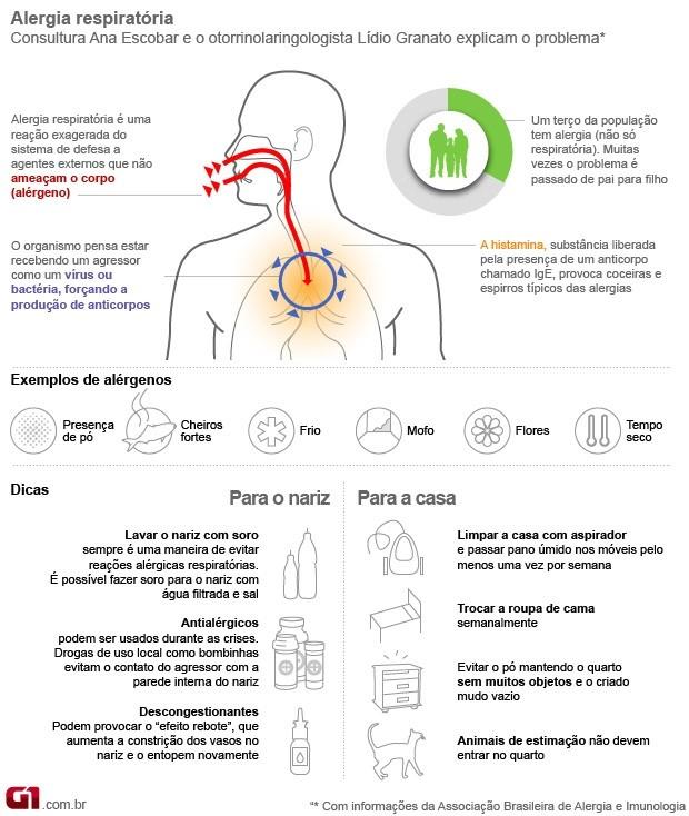 Sintomas e diferenças entre rinite e sinusite | Otosinus